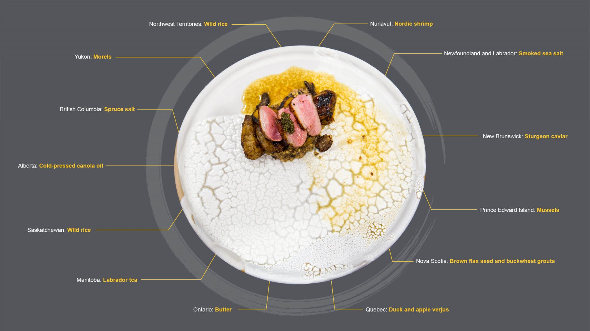 A diagram including an image Chef Josh's plate, with text references to each ingredient and where they are from. Ingredient lists at the bottom of the webpage.